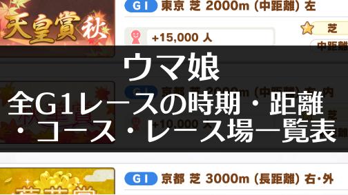 ウマ娘・全G1レースの時期・距離・コース・レース場 左回り右回り一覧表 まとめ